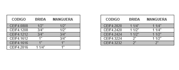 CEIF4